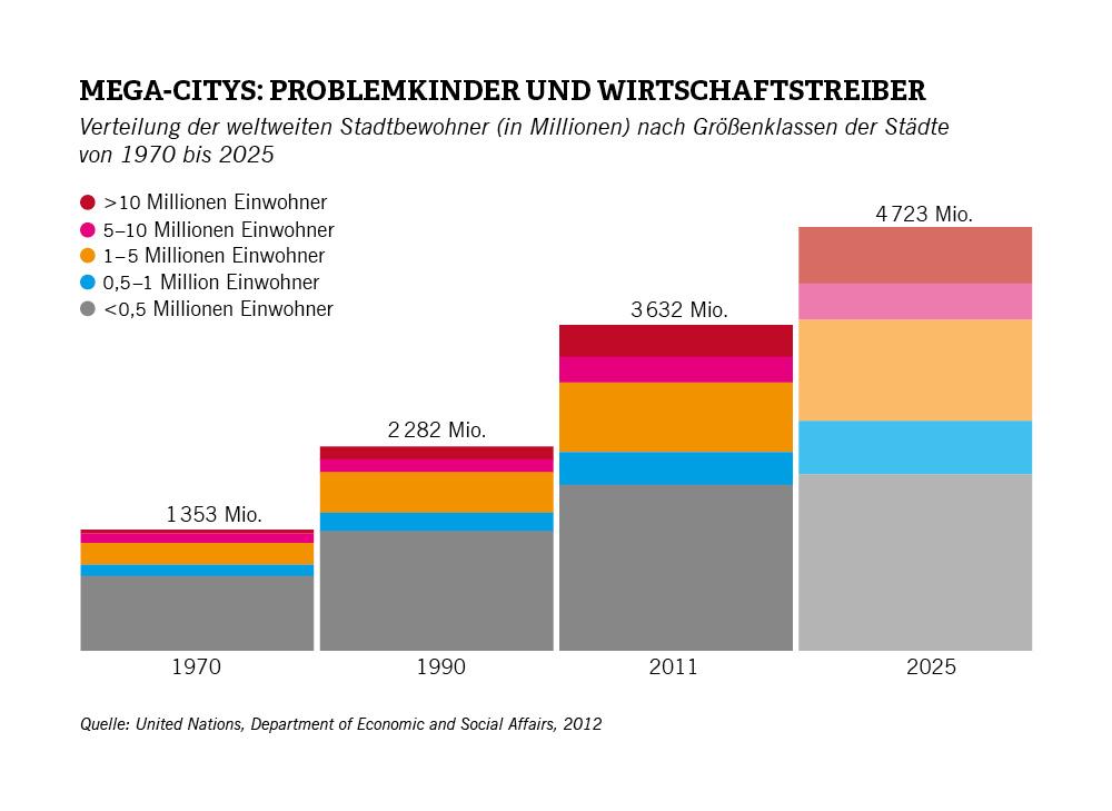 Zukunftsinstitut Megatrends megatrend map die facetten der urbanisierung process
